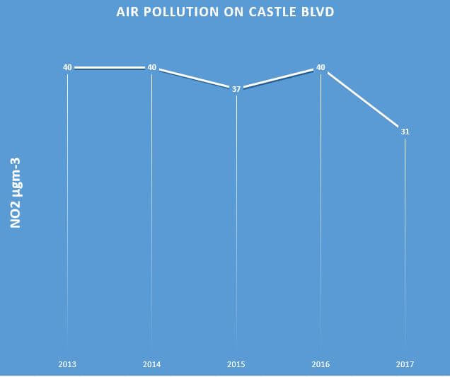 Air quality on Castle Blvd