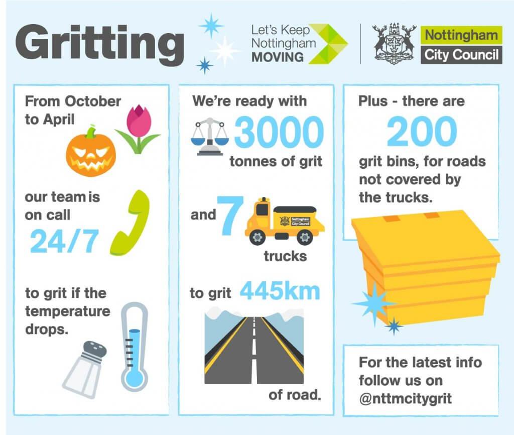 Nottingham gritting infographic