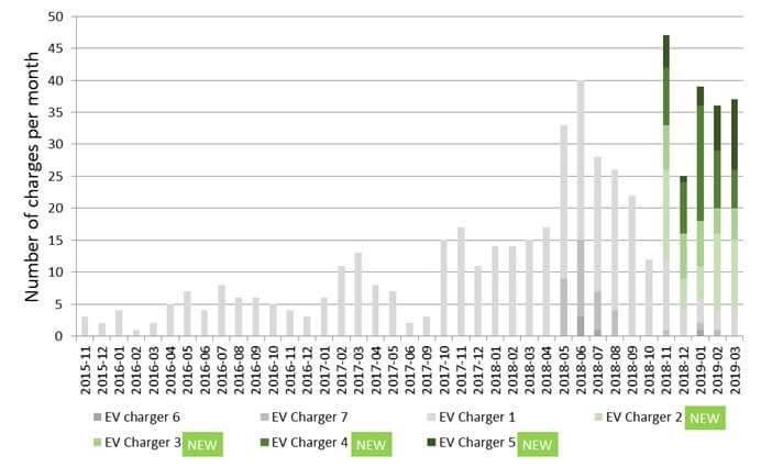 Usage of charge points at Nottinghamshire NHS Foundation Trust ( Nottingham)