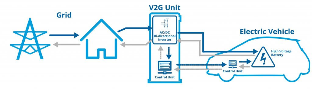 How V2G Works