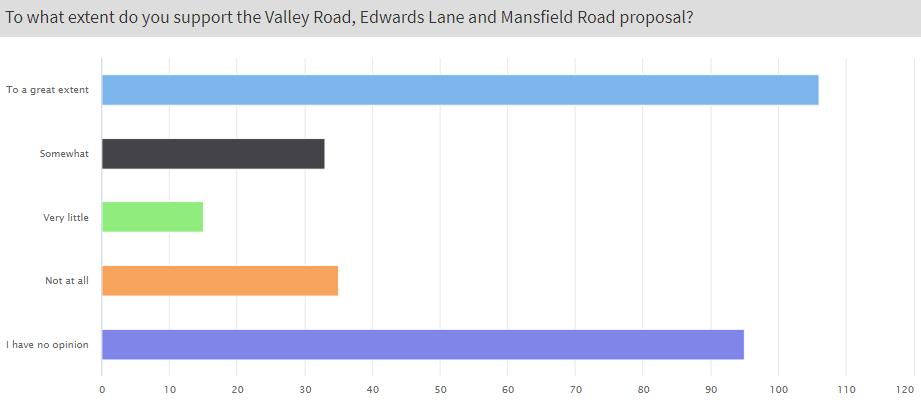 Valley Road consultation