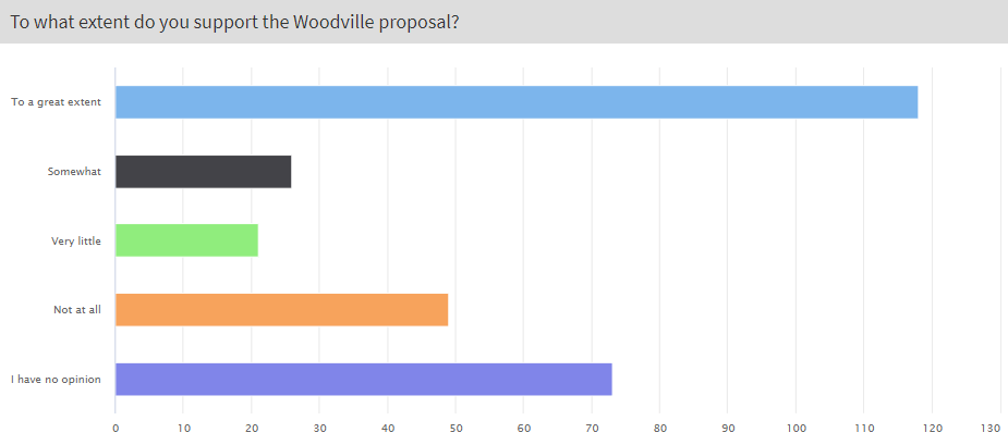 Woodville Road consultation